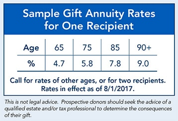 Sample Gift Annuity Rates